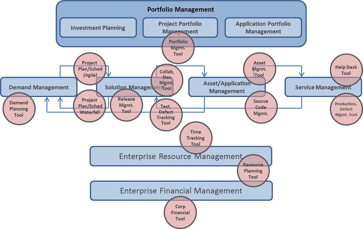 The Current State of IT Portfolio Management Tooling