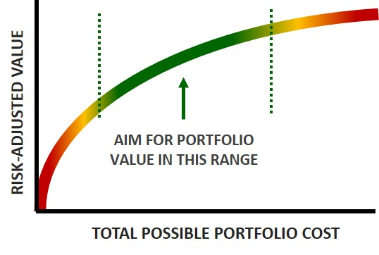 Improve Portfolio Health By Avoiding Two Portfolio Management Extremes