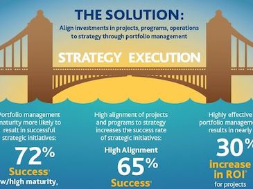 How Portfolio Management Transforms Strategy into Action