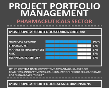 Infographic – Pharmaceutical Industry – Project Portfolio Management Summary