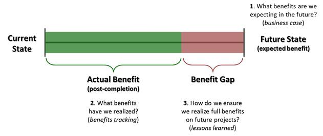 Benefits Realization Summary
