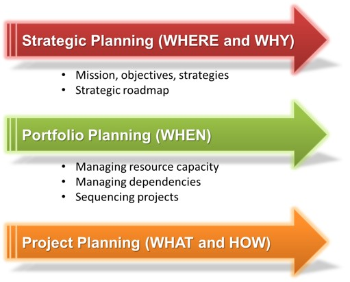 Portfolio Planning vs Strategic Planning