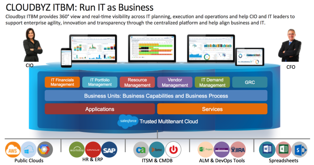 IT Business Management – Run IT as Business