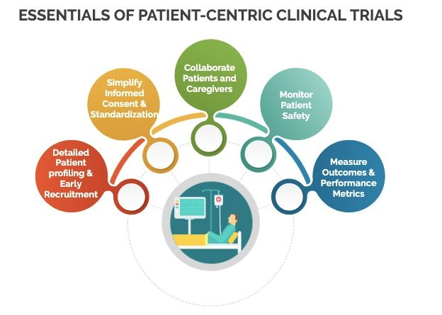 Making Clinical Trials Patient Centric – Essential Best Practices