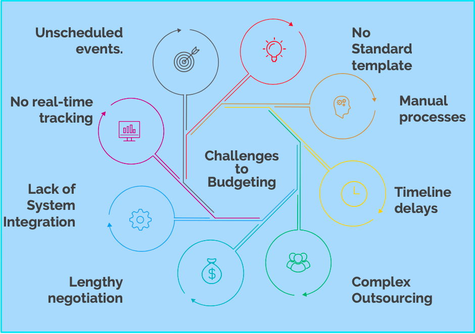 8 Key Challenges to Clinical Trial Budgeting