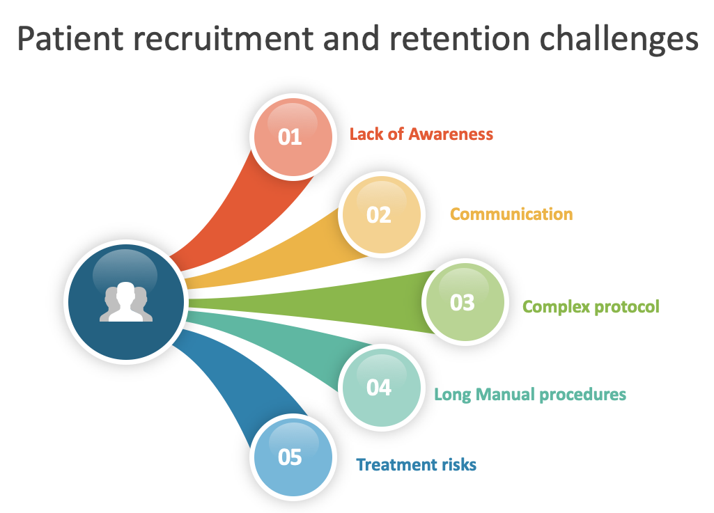 Patient Enrollment and Retention Challenges in Clinical Trials