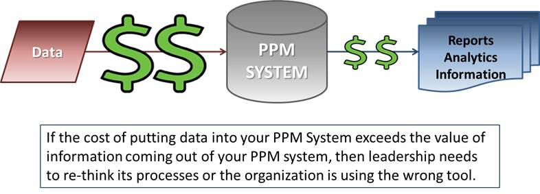 Greater Value From Portfolio Management Systems
