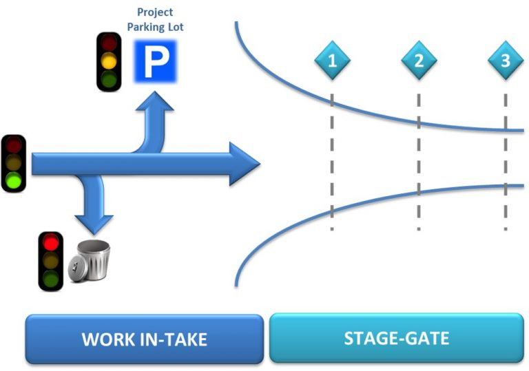 Know the Difference Between Work Intake Versus Stage-Gate